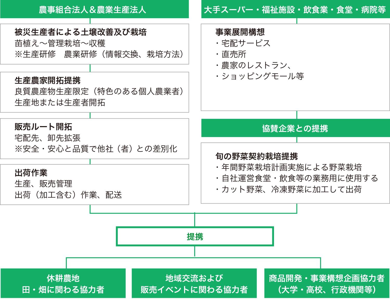 アグリファームの6次化
